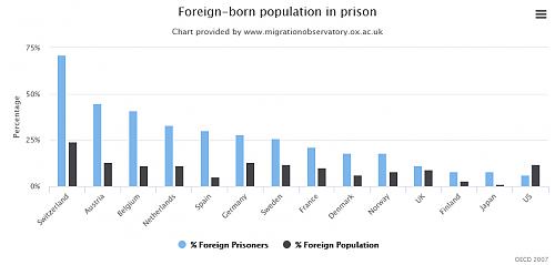 Klik op de afbeelding voor een grotere versie  Naam:  Foreign-born population in prison.png Bekeken: 7 Grootte:  19,6 KB ID: 110706